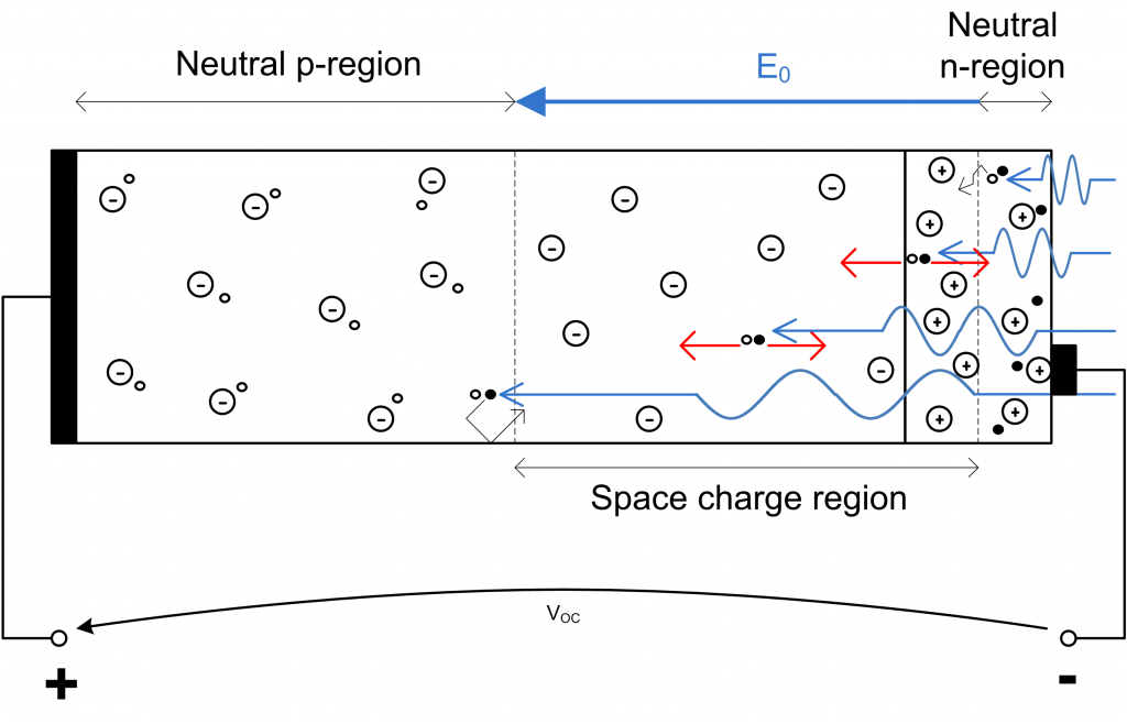 solar_cell_with_ehps_from_photons
